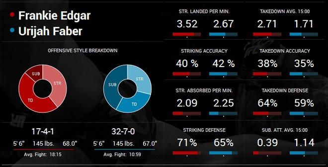 Edgar Faber stats