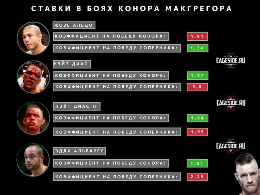 Ставки на бой Нурмагомедов - МакГрегор