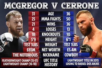 UFC 246 — McGregor против Cerrone