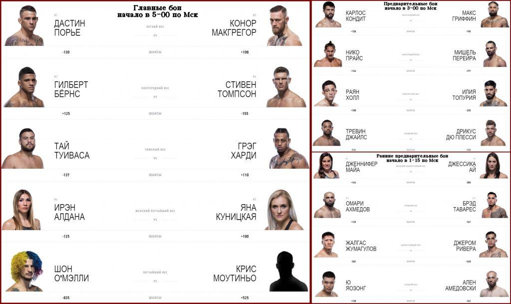 Все бои UFC 264 в одной картинке